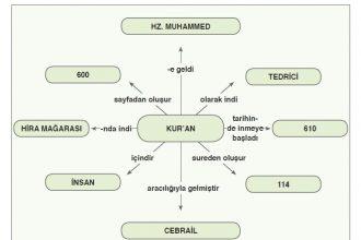 Kur'an'ın temel özelliklerine ilişkin kavram haritası