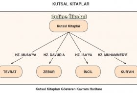 Kutsal Kitapları Gösteren Kavram Haritası