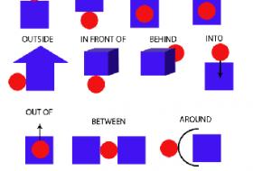 Yer Edatları (Prepositions of Place)